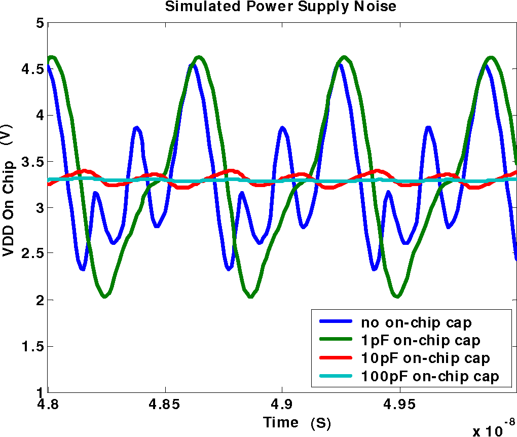 Characterization Of 1 2 Ghz Phase Locked Loops And Voltage Single Supply Loop Controlled Oscillators In A Total Dose Radiation Environment Semantic Scholar