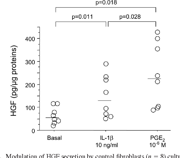 Fig. 2. Modulation of HGF secretion by control fibroblasts (n 8) cultured in basal condition or exposed to 10 ng/ml IL-1 or 10 6 M PGE2. Individual values and median (bar) are shown.