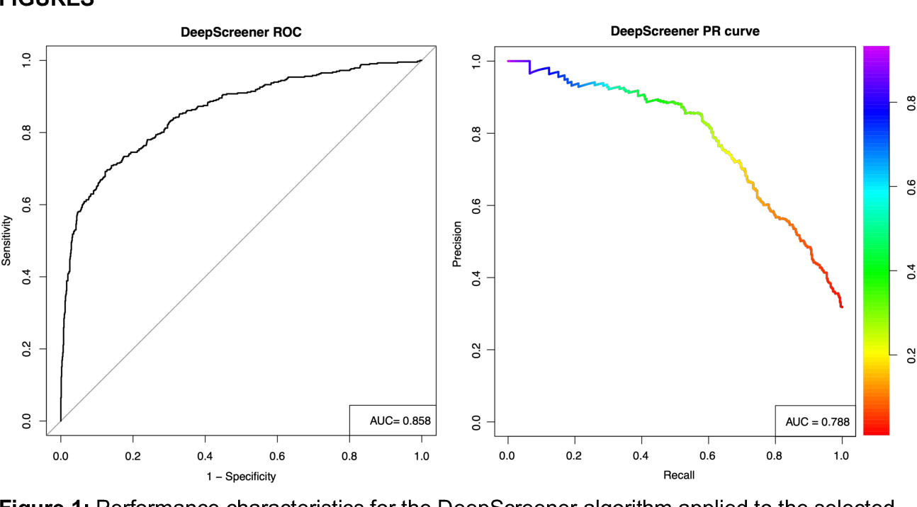 Figure 2 for Lung cancer screening with low-dose CT scans using a deep learning approach
