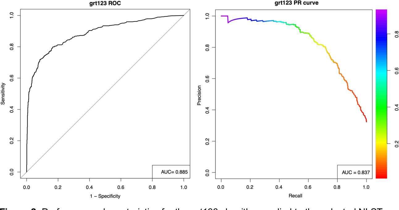 Figure 3 for Lung cancer screening with low-dose CT scans using a deep learning approach