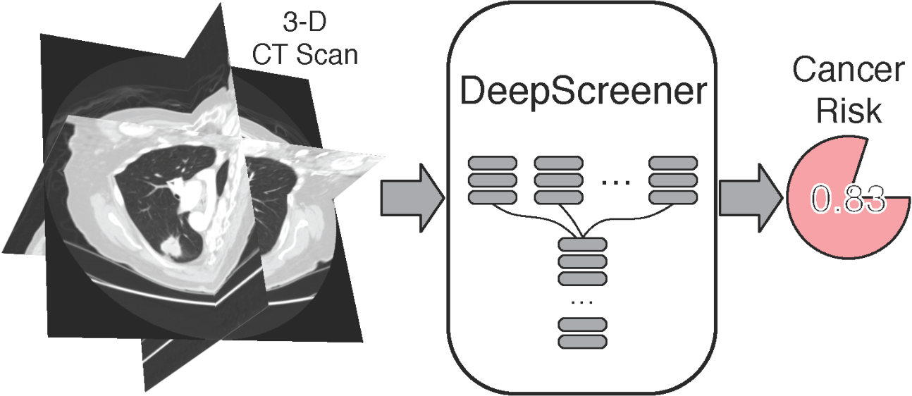 Figure 4 for Lung cancer screening with low-dose CT scans using a deep learning approach