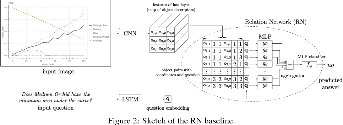 Figure 4 for FigureQA: An Annotated Figure Dataset for Visual Reasoning