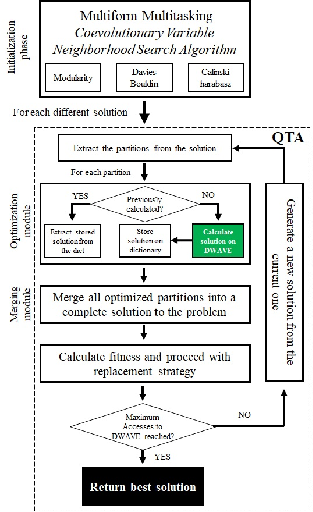 Figure 1 for Hybrid Quantum Computing -- Tabu Search Algorithm for Partitioning Problems: preliminary study on the Traveling Salesman Problem