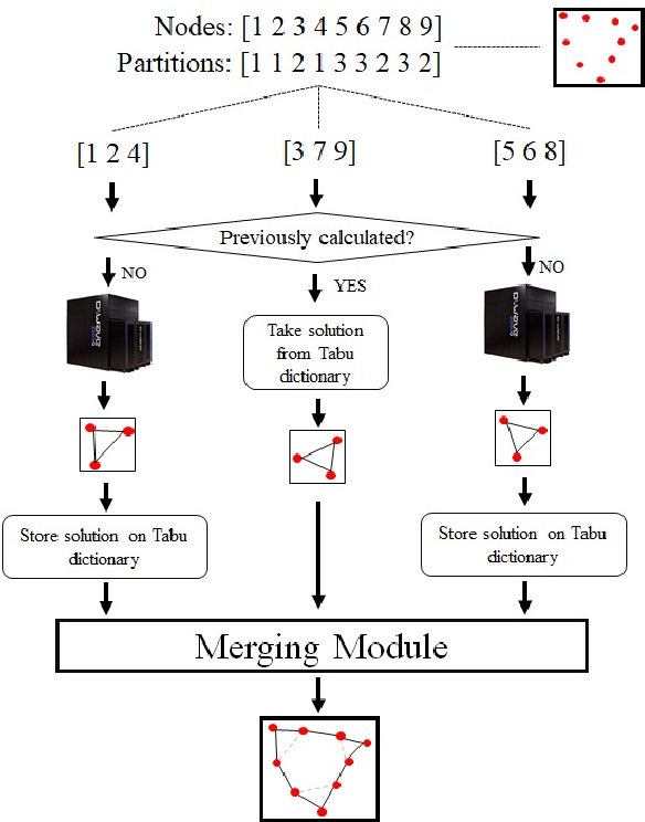 Figure 2 for Hybrid Quantum Computing -- Tabu Search Algorithm for Partitioning Problems: preliminary study on the Traveling Salesman Problem