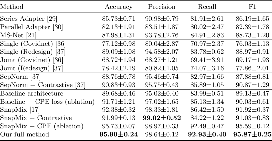 Figure 2 for Explainability Guided Multi-Site COVID-19 CT Classification