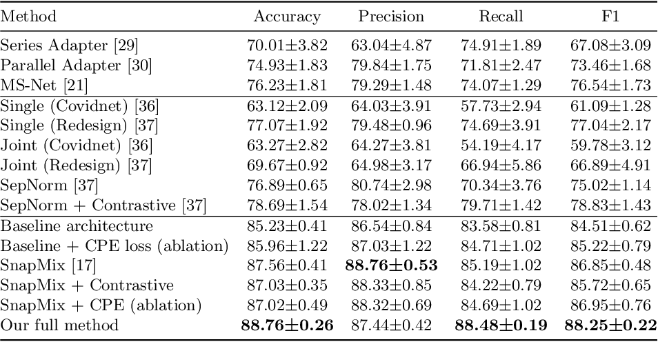 Figure 4 for Explainability Guided Multi-Site COVID-19 CT Classification