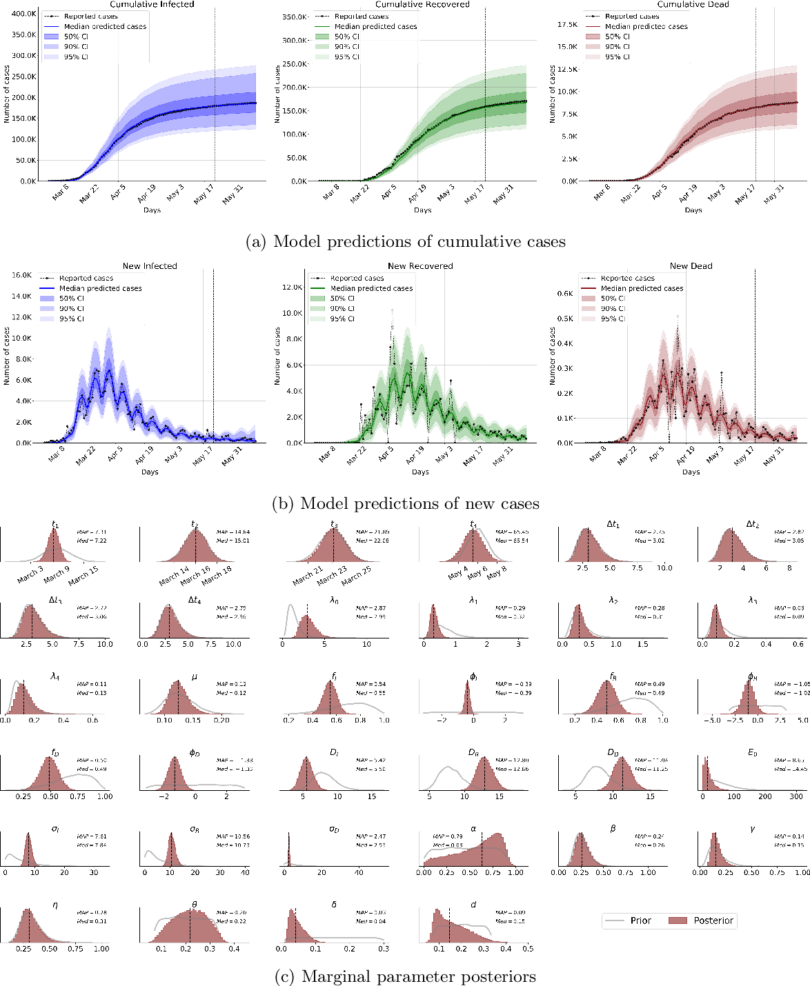 Figure 4 for Model-based Bayesian inference of disease outbreak dynamics with invertible neural networks