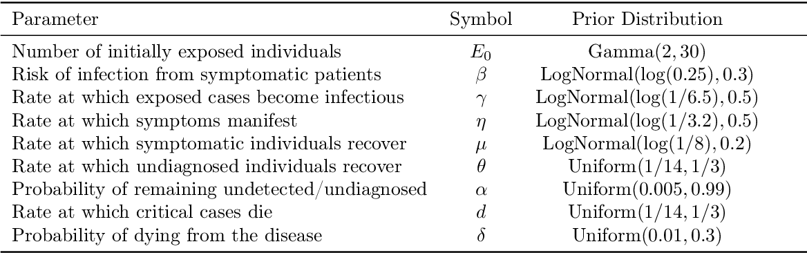 Figure 1 for Model-based Bayesian inference of disease outbreak dynamics with invertible neural networks
