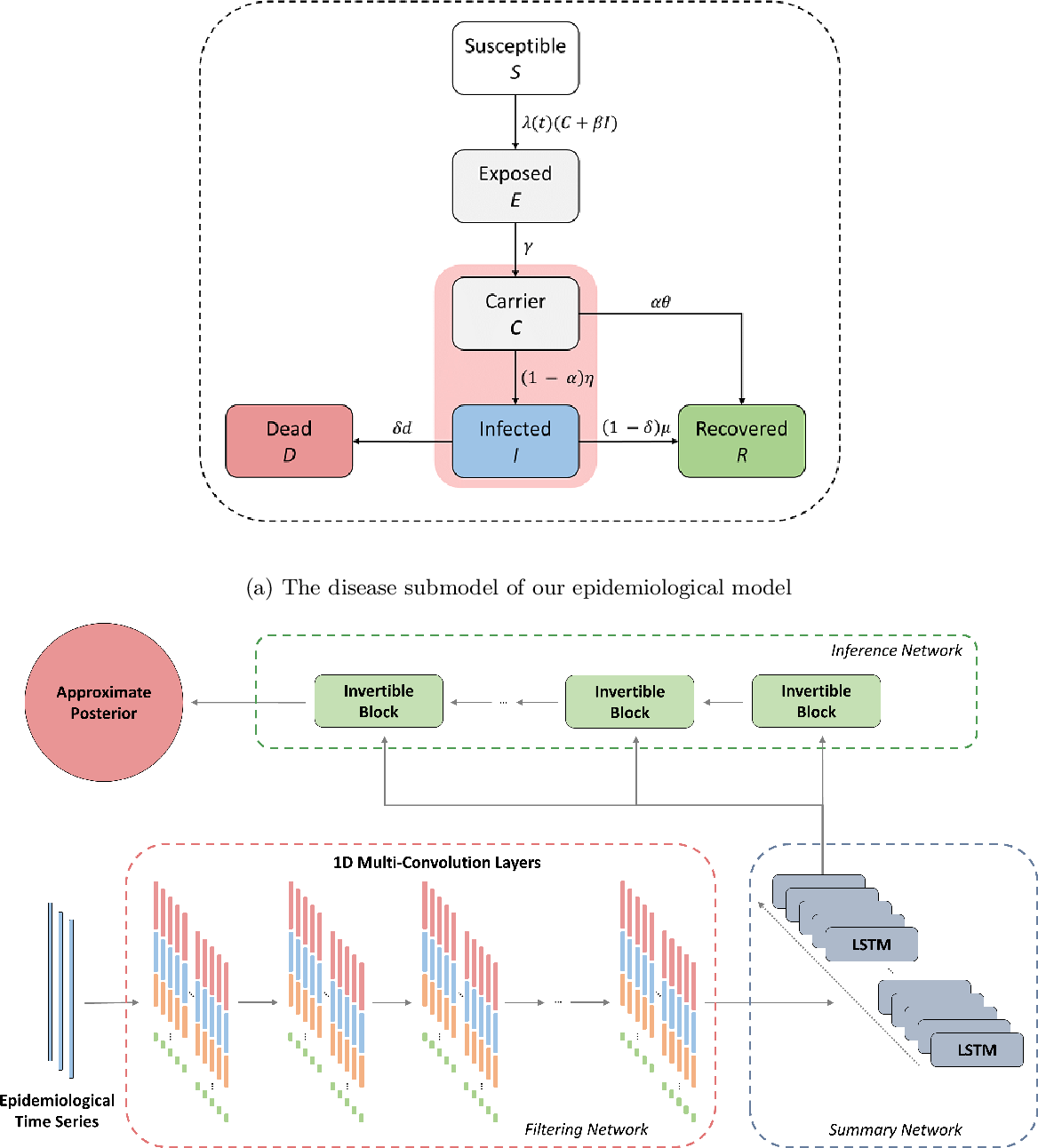 Figure 2 for Model-based Bayesian inference of disease outbreak dynamics with invertible neural networks