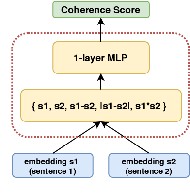 Figure 1 for Towards Modelling Coherence in Spoken Discourse