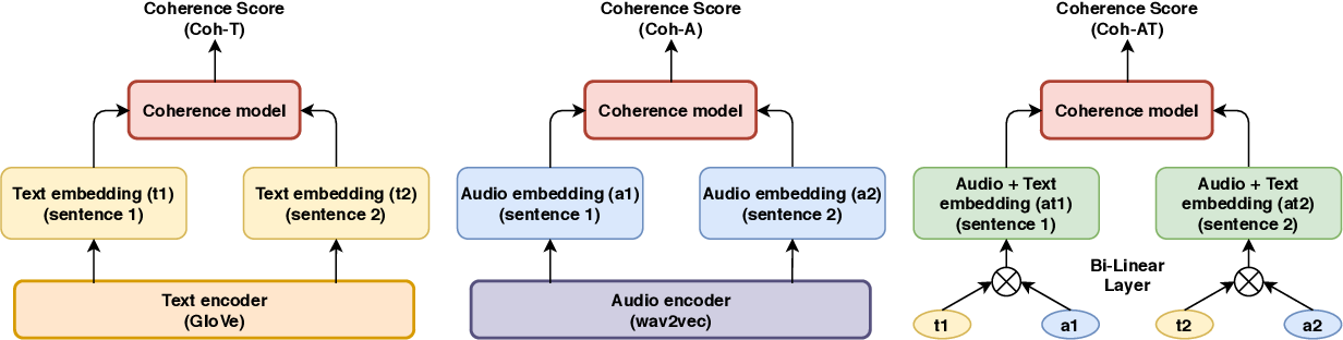 Figure 3 for Towards Modelling Coherence in Spoken Discourse