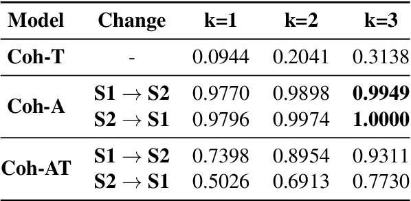 Figure 4 for Towards Modelling Coherence in Spoken Discourse