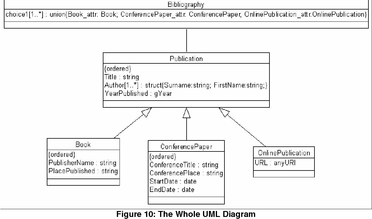 Figure 10 from UML documentation support for XML schema - Semantic