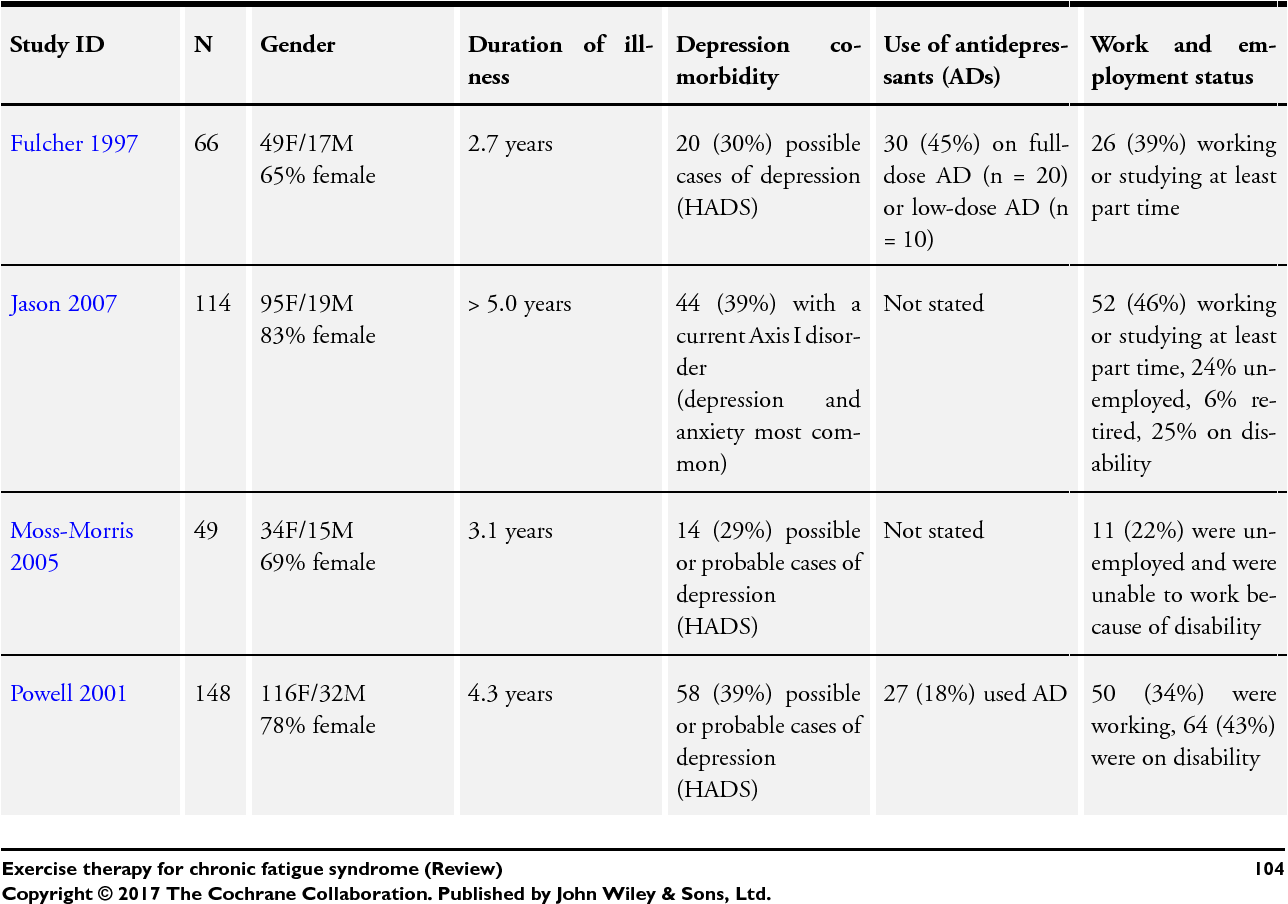 Table 2 from Exercise therapy for chronic fatigue syndrome