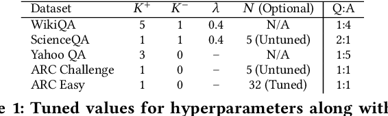Figure 2 for Sanity Check: A Strong Alignment and Information Retrieval Baseline for Question Answering