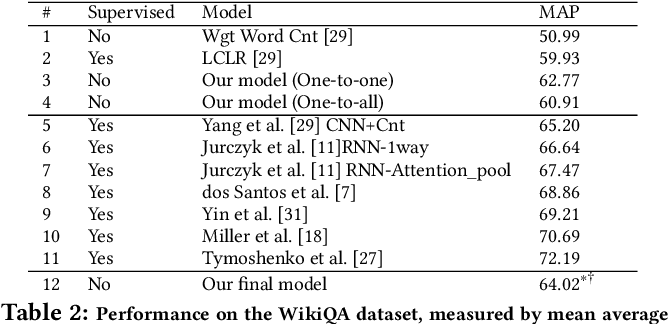 Figure 4 for Sanity Check: A Strong Alignment and Information Retrieval Baseline for Question Answering