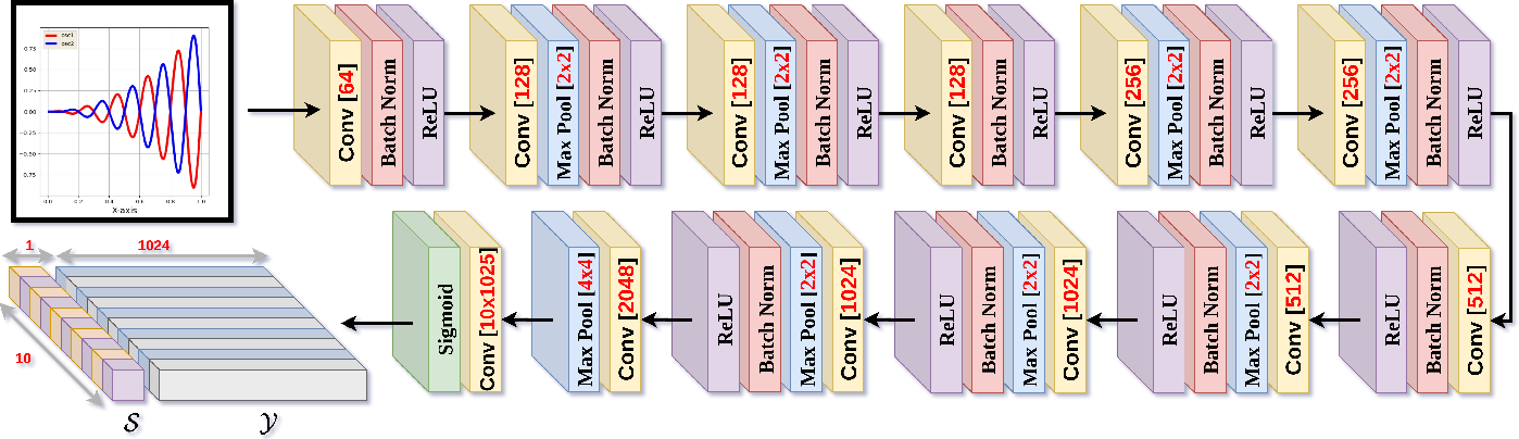 Figure 1 for APEX-Net: Automatic Plot Extractor Network