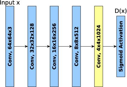 Figure 2 for MMGAN: Manifold Matching Generative Adversarial Network
