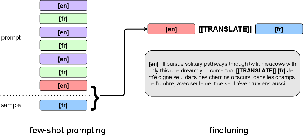 Figure 1 for Unsupervised Neural Machine Translation with Generative Language Models Only