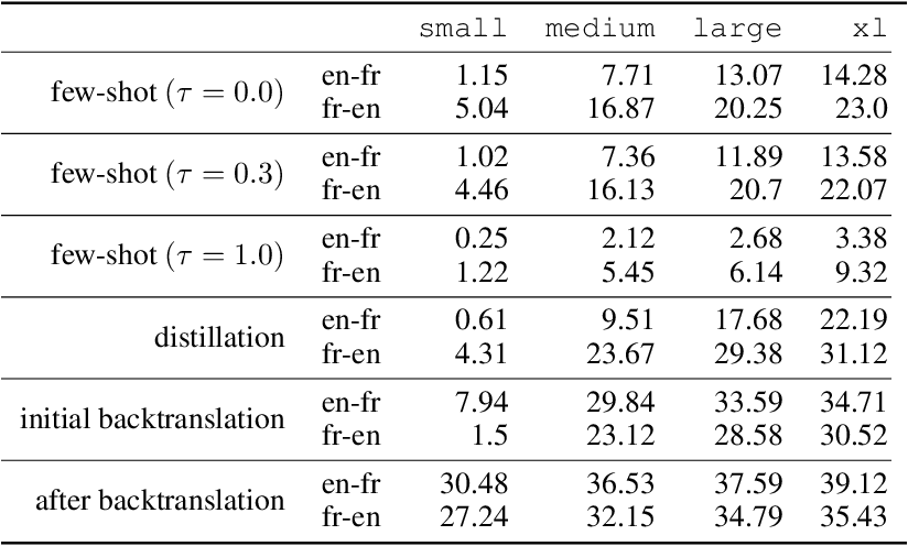 Figure 2 for Unsupervised Neural Machine Translation with Generative Language Models Only