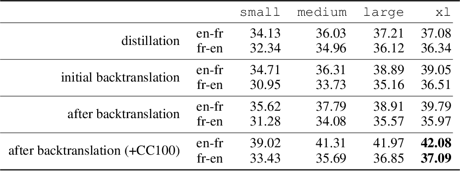 Figure 3 for Unsupervised Neural Machine Translation with Generative Language Models Only