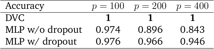 Figure 2 for Deep Variable-Block Chain with Adaptive Variable Selection