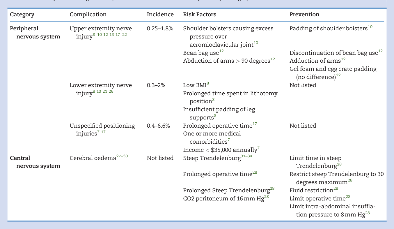 Table 1 from Complications of robotic-assisted laparoscopic