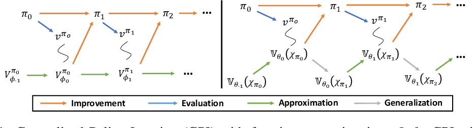 Figure 1 for What About Taking Policy as Input of Value Function: Policy-extended Value Function Approximator