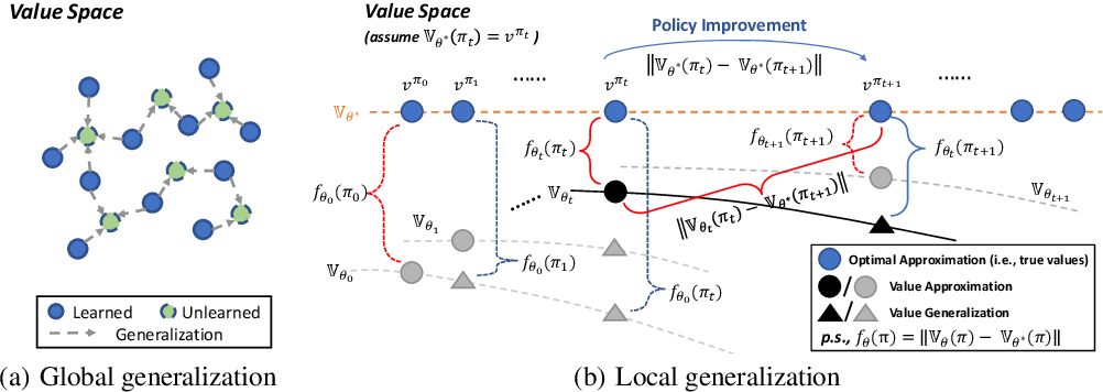 Figure 3 for What About Taking Policy as Input of Value Function: Policy-extended Value Function Approximator