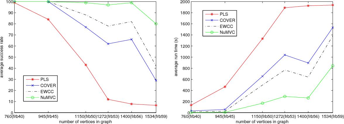 Figure 2 for NuMVC: An Efficient Local Search Algorithm for Minimum Vertex Cover