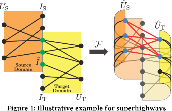 Figure 1 for Superhighway: Bypass Data Sparsity in Cross-Domain CF