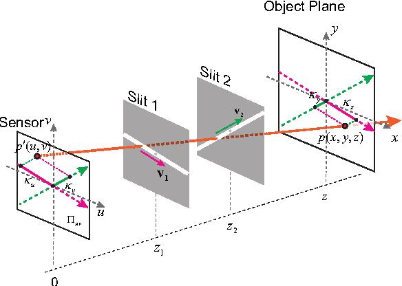 Figure 3 for Resolving Scale Ambiguity Via XSlit Aspect Ratio Analysis