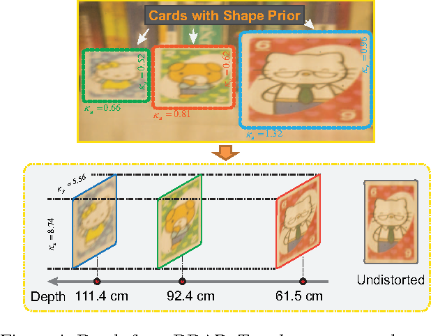 Figure 4 for Resolving Scale Ambiguity Via XSlit Aspect Ratio Analysis