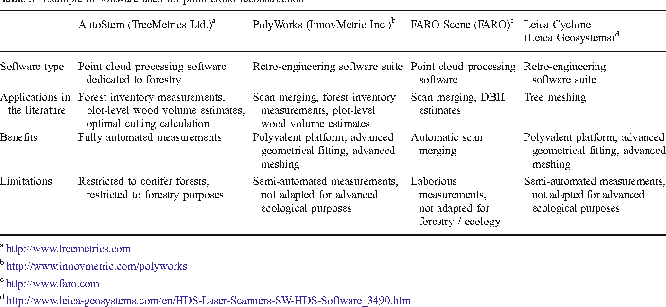 Table 3 from The use of terrestrial LiDAR technology in forest