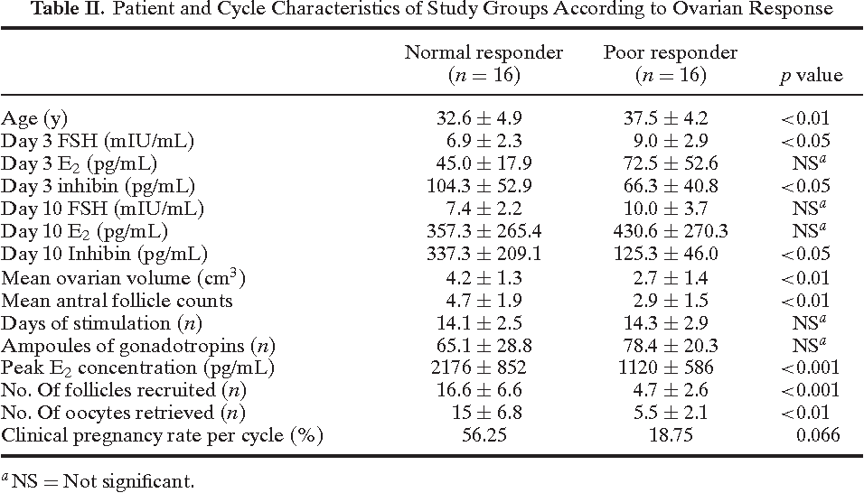 Table II from Comparison of Basal and Clomiphene Citrate Induced FSH