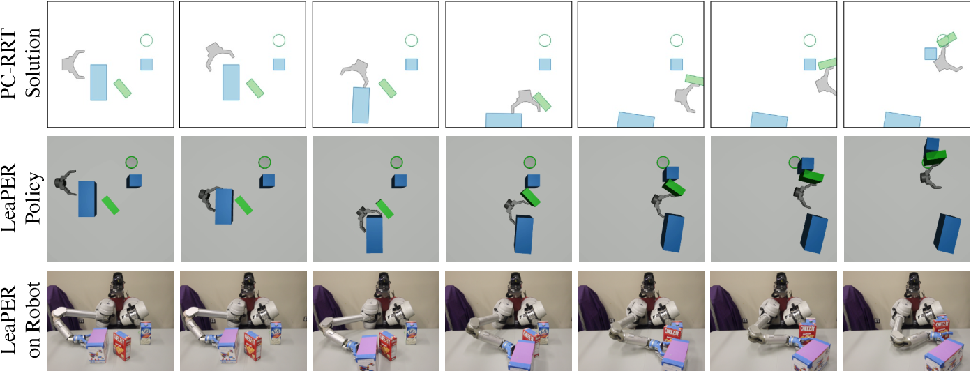 Figure 3 for Sample-Efficient Learning of Nonprehensile Manipulation Policies via Physics-Based Informed State Distributions