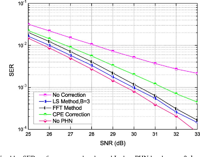 Phase Noise Correction Based On Tps Symbols For The Chinese Dttb