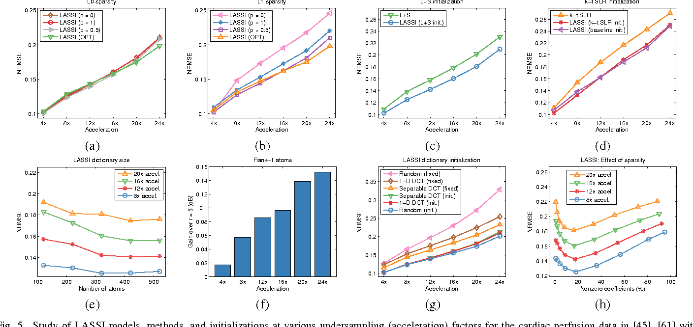 Figure 4 for Low-rank and Adaptive Sparse Signal (LASSI) Models for Highly Accelerated Dynamic Imaging