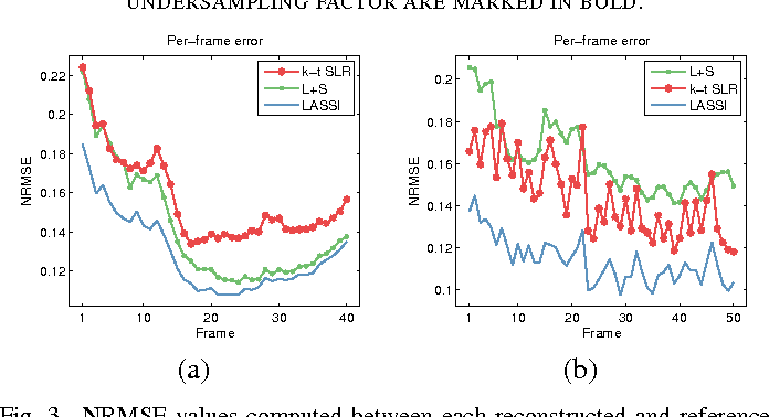 Figure 2 for Low-rank and Adaptive Sparse Signal (LASSI) Models for Highly Accelerated Dynamic Imaging