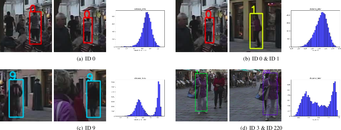 Figure 4 for SQE: a Self Quality Evaluation Metric for Parameters Optimization in Multi-Object Tracking