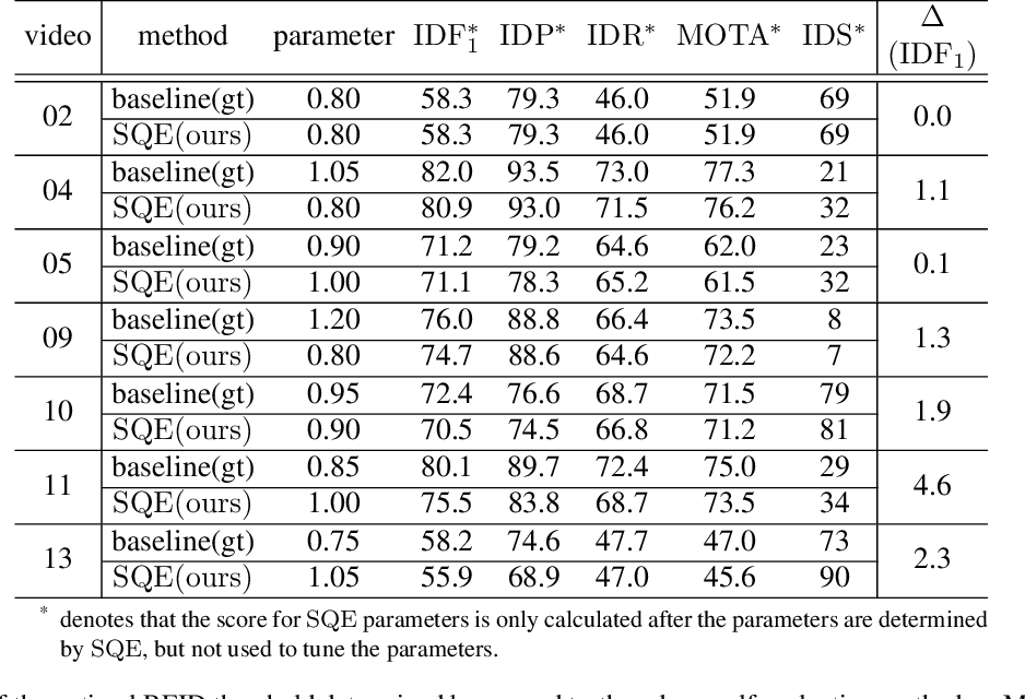 Figure 2 for SQE: a Self Quality Evaluation Metric for Parameters Optimization in Multi-Object Tracking