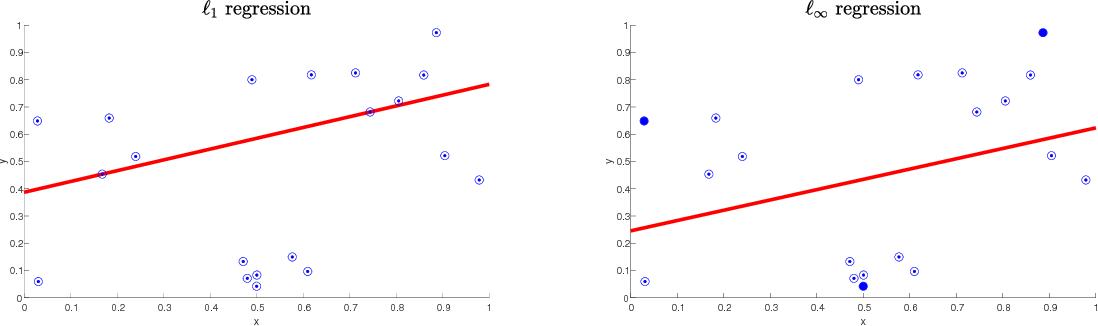 Figure 1 for Agnostic Sample Compression for Linear Regression