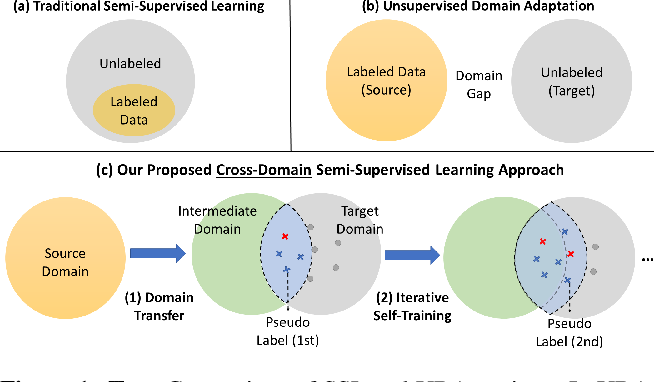 Figure 1 for Unsupervised Domain Adaptation for Object Detection via Cross-Domain Semi-Supervised Learning