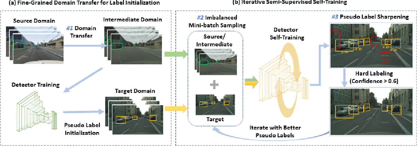 Figure 3 for Unsupervised Domain Adaptation for Object Detection via Cross-Domain Semi-Supervised Learning