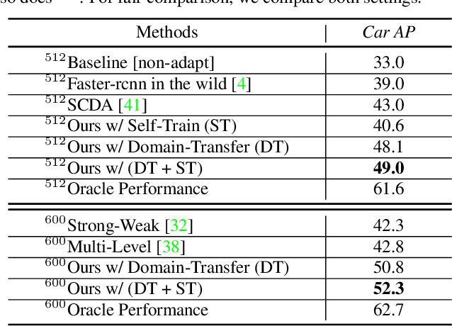Figure 2 for Unsupervised Domain Adaptation for Object Detection via Cross-Domain Semi-Supervised Learning