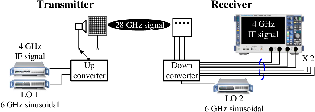 Figure 2 for Fast Antenna and Beam Switching Method for mmWave Handsets with Hand Blockage