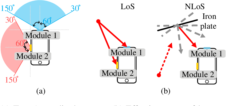 Figure 4 for Fast Antenna and Beam Switching Method for mmWave Handsets with Hand Blockage