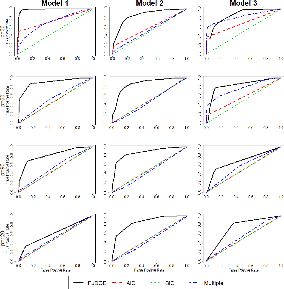 Figure 1 for Direct Estimation of Differential Functional Graphical Models