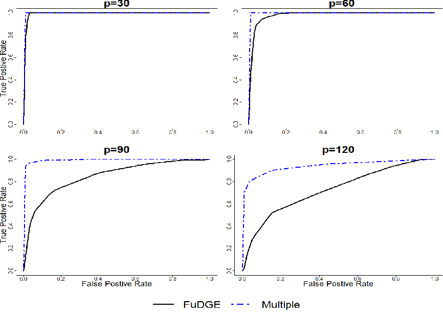 Figure 3 for Direct Estimation of Differential Functional Graphical Models