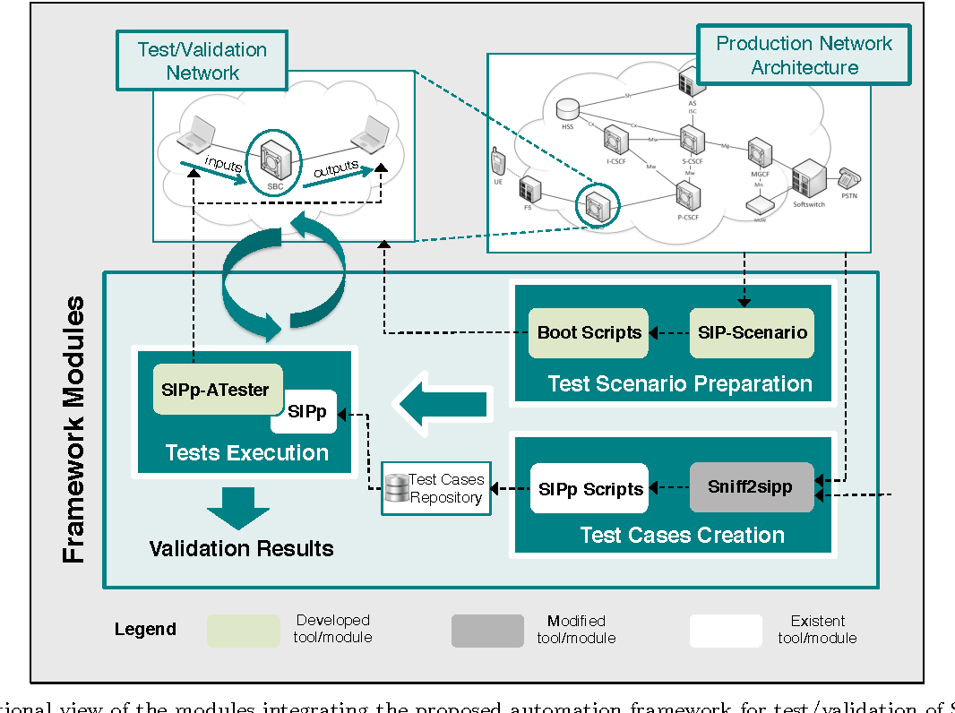 Figure 2 from Towards automated test and validation of SIP solutions